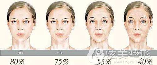 女人年龄越大胶原蛋白流失越多含水量越少
