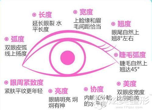 西安画美双眼皮整形优势